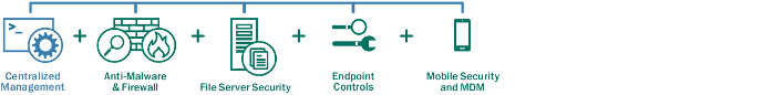 KASPERSKY ENDPOINT SECURITY FOR BUSINESS — SELECT